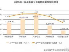 发电央企新能源公司规模/效益/财务指标对比分析:龙源电力各指标均列第一