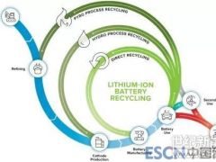美国如何布局锂电池回收?