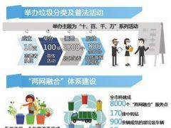 垃圾分类上海在行动