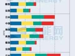 德国储能监测报告:量化分析电动汽车及锂电池全球市场