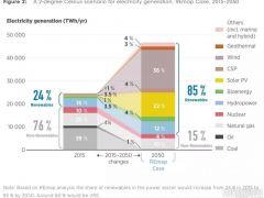 """可再生能源多了怎么办?实现电力系统灵活性的五""""板斧"""""""