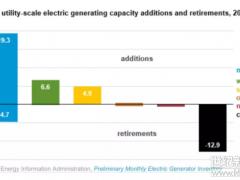 2018年美国发电装机新建31.3GW 公共事业级电站4.9GW