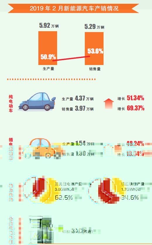 新能源汽车2月产销量同比均大增逾五成 动力电池产量4.8GWh