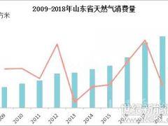 山东省2019年政策持续推动天然气开发利用