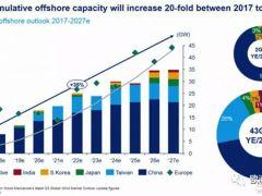 10年内 亚洲海上风电装机必将超越欧洲