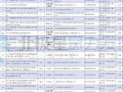中广核、三峡、华能、大唐3月份风电项目中标详情一览