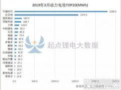 2019年3月动力电池总装机量top20:桑顿跃升第九 环比暴增473%