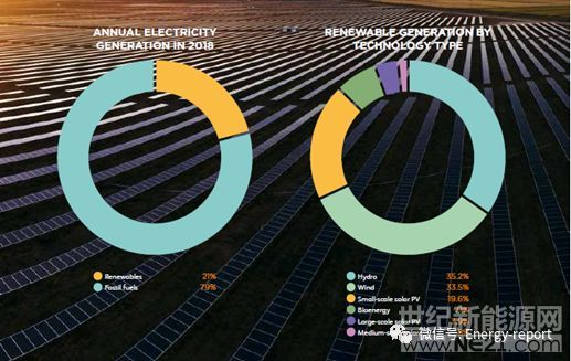 澳大利亚清洁能源报告2019