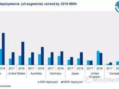2018年全球储能容量同比增长140% 未来发电侧储能将主导市场