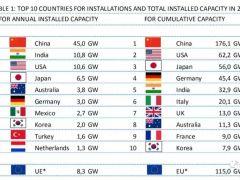 IEA:全球光伏装机超510GW