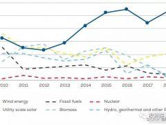 【干货】2018年欧洲海上风电融资与投资趋势报告