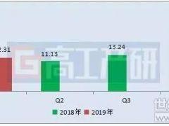同比增长179% 2019Q1动力电池装机电量解析
