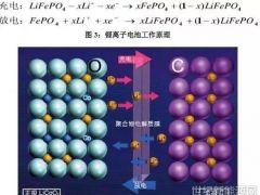 这项新技术可以生产更耐用的锂电池!