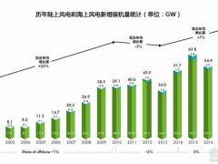 2018全球风电发展速览之海上风电