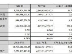 天顺风能2018年实现营收37.02亿元 净利润4.70亿元
