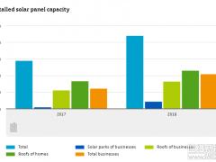 截止2018 荷兰累计光伏装机量4.4GW