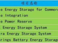 澳大利亚光伏储展模式值得借鉴 电网级储能电站成效显著