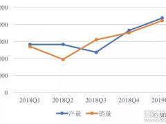 大全硅料利润同比下降明显,2季度销量或低于1季度