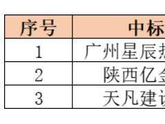 6.32元/瓦 甘肃会宁县10.2MW光伏扶贫村级电站公示EPC中标结果