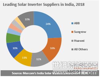 2018年印度前十大太阳能逆变器供应商发布