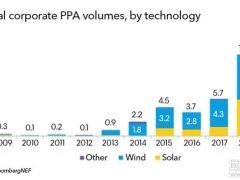 1-5月全球企业采购光伏等清洁能源容量达5.7GW