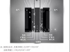 质子交换膜燃料电池产业发展概述