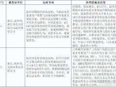 浙江2019年5月能源监管投诉举报处理情况通报发布