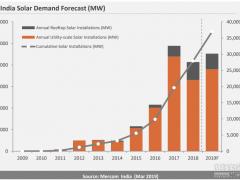 挑亮点!印度首季太阳能市场报告分析