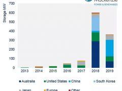 欧洲市场滞后于电网侧光伏+储能系统部署