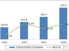 中国光伏储能市场发展情况:2018年相比2017年增长了41.4%