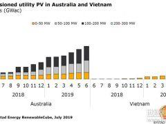 黑马越南!2019年越南新增装机量或将超过澳大利亚