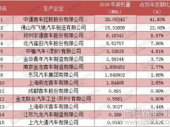 氢燃料电池汽车6月装机量环比上涨156.4% 头部特征显现