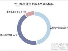 2018年中国光伏逆变器行业现状,逆变器需求直接受光伏装机带动