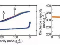 储能界的圣杯 一文读完Nature/Science中的锂空气电池