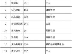 7月专用车动力电池装机量:TOP10市场份额97.23% 环比降幅85.79%!