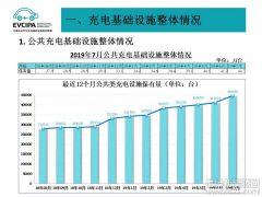 截至7月全国充电桩保有量105.1万台 同比增长71.9%