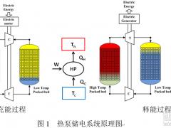 工程热物理所热泵储电技术研究取得新进展