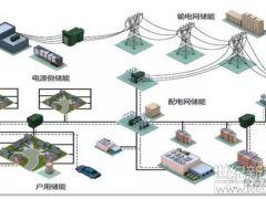"""""""能捉老鼠的就是好猫""""—关于电网侧储能经济性的思考"""