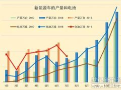 磷酸铁锂电池暴涨1.6倍!19年7月新能源车产7万台