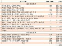 下放新能源全流程管理权限!华能集团对34家二级单位全面授权