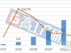 中国通讯后备锂电池未来四年复合增长率超100%