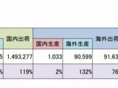 大幅增长115% 2019年4-6月日本太阳能电池组件总出货量达1.59GW