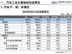 中汽协:8月新能源汽车销售8.5万辆 同比降幅扩大至15.8%