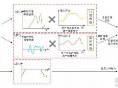 微电网中具有储能等多种调节出力的手段——微电网现货市场两阶段调度研究