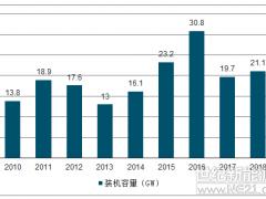2019年中国风电叶片需求发展趋势分析【图】