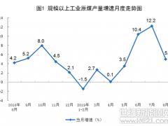 国家统计局发布2019年8月能源生产情况:风电增速由负转正 发电量增长13.7%