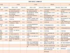 青海3GW光伏基地投标电价出炉 国家电投有望将2GW收入囊中!
