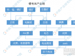 2019年中国最全锂电池产业链上中下游市场分析(附产业链全景图)