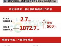 从0.01GW到29.99GW,一张图领略中国储能七十年
