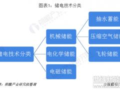 2019年中国及全球抽水蓄能行业现状及市场前景 2025累计装机规模将达90GW